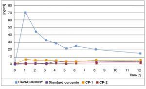 Графика 1: Биоусвоимостта на Куркумин х40 в сравнение с стандартен екстракт от куркума и два търговски продукта (ТП1 и ТП2), предлагащи куркума на прах е била значително по-висока в първите няколко часа след приема.
