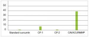 Графика 2: Усвоимост на Куркумин х40 в сравнение с стандартен екстракт от куркума и два търговски продукта (ТП1 и ТП2), предлагащи куркума на прах.
