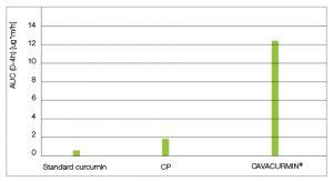 Графика 3: Общо куркуминоиди (куркумин, сулфати и глюкурониди) в Куркумин х40, стандартен екстракт от куркума и търговски продукт, предлагащ куркума на прах (ТП)
