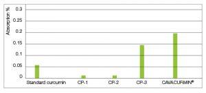Графика 4: Биоусвоимост на Куркумин х40 в сравнение с водещи търговски продукти; ТП = търговски продукт