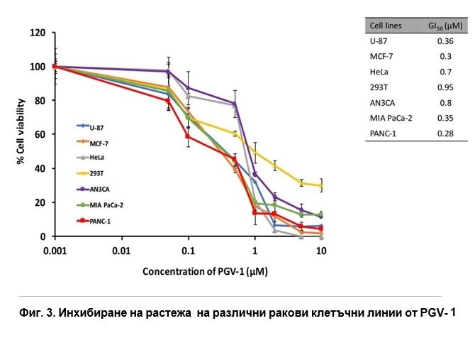 Инхибиране на растежа  на различни ракови клетъчни линии от PGV-1
