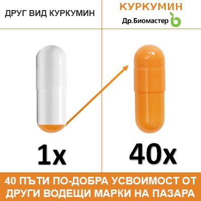Сравнение между Куркумин х 40 на Dr. Biomaster и други водещи продукти на Европейския пазар, съдържащи куркумин